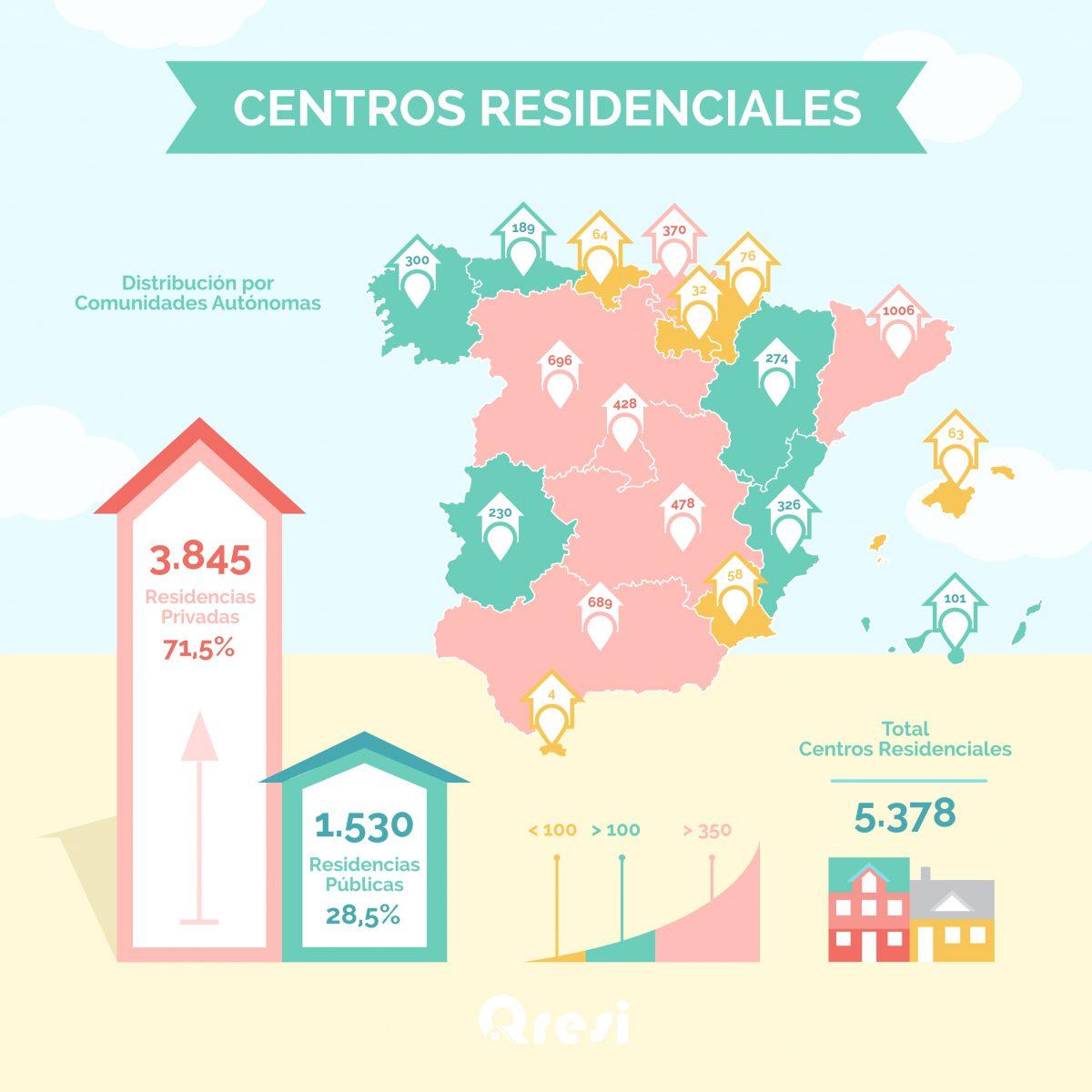 Infografía residencias España