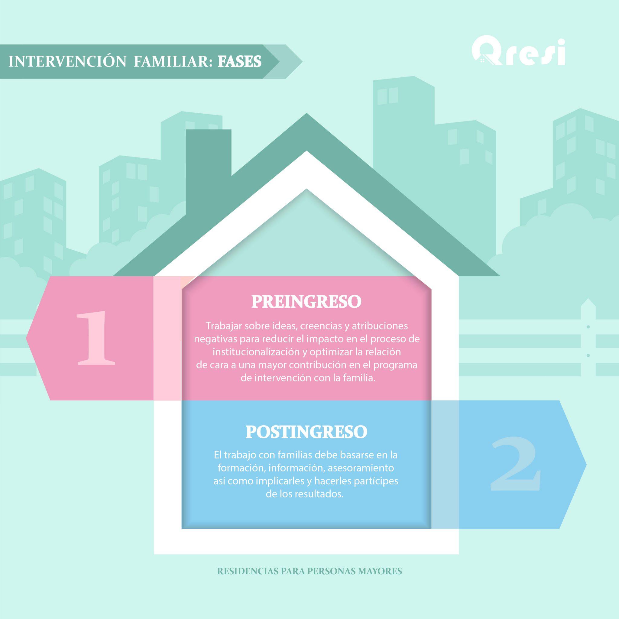 Infografía Intervención con las familias en las residencias de personas mayores