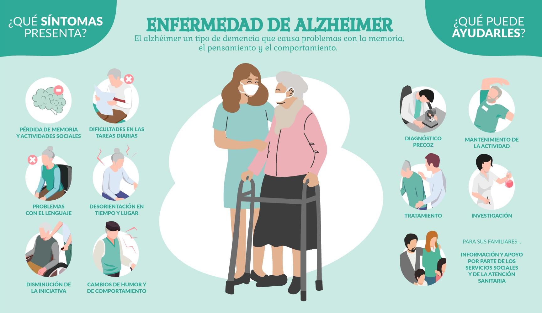 Infografía La enfermedad de Alzheimer